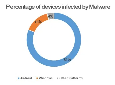 percentage of devices infected by malware